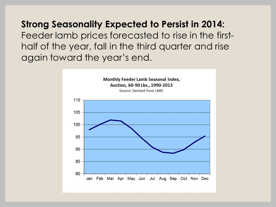 Strong Seasonality Expected to Persist in 2014: Feeder lamb prices forecasted to rise in the first- half of the year, fall in the third quarter and rise again toward the year's end.