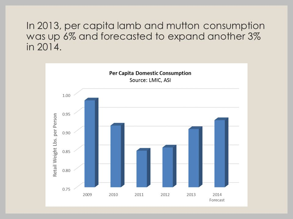 In 2013, per capita lamb and mutton consumption was up 6% and forecasted to expand another 3% in 2014.