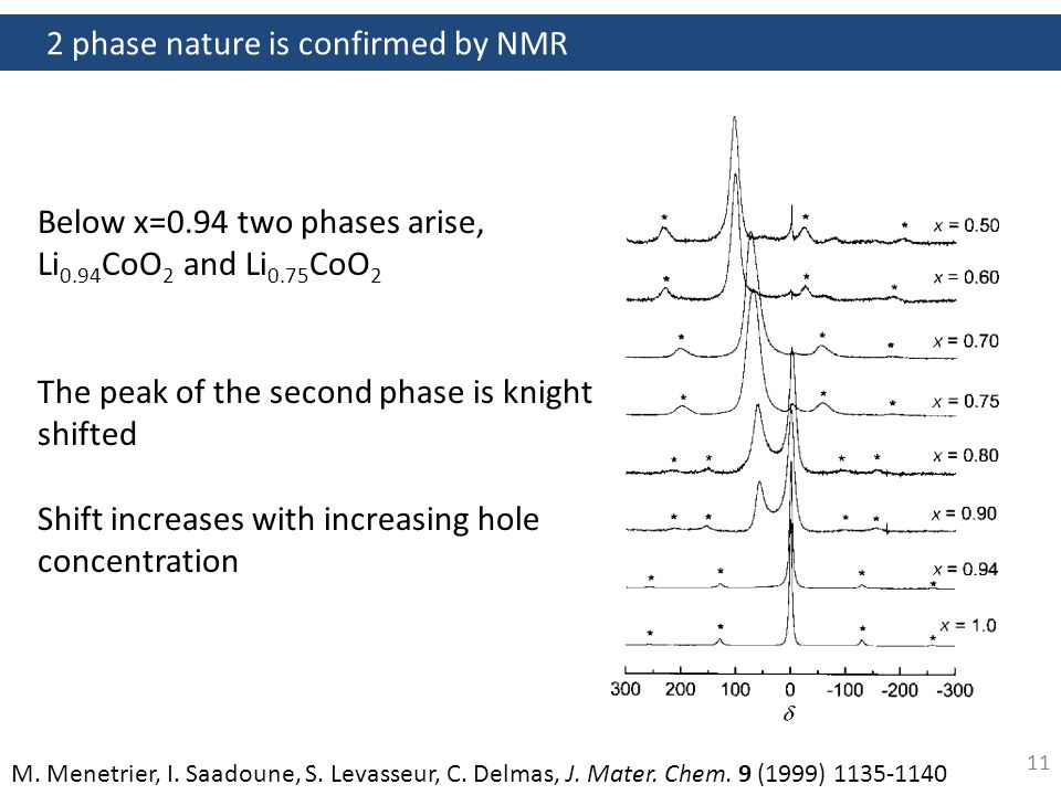 NMR shows spin state transitions in RCoO 3 12 M.Itoh, J.
