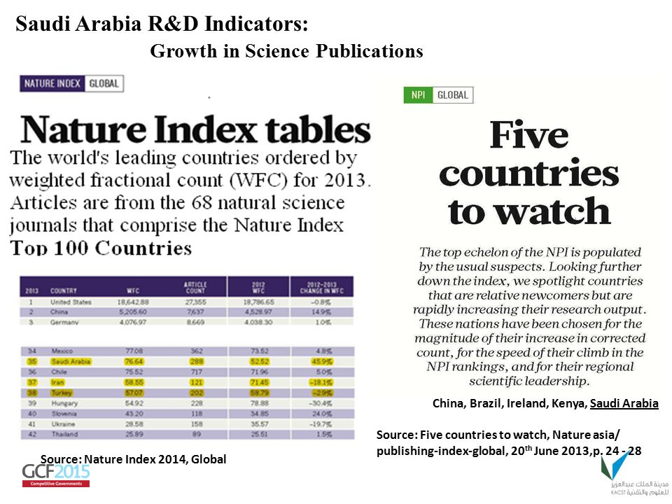 Source: Nature Index 2014, Global Saudi Arabia R&D Indicators: Growth in Science Publications Source: Five countries to watch, Nature asia/ publishing