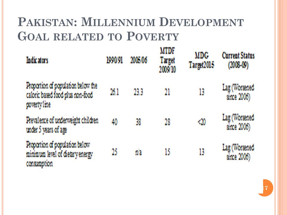 P AKISTAN : M ILLENNIUM D EVELOPMENT G OAL RELATED TO P OVERTY Source: GoP, 2010. 17