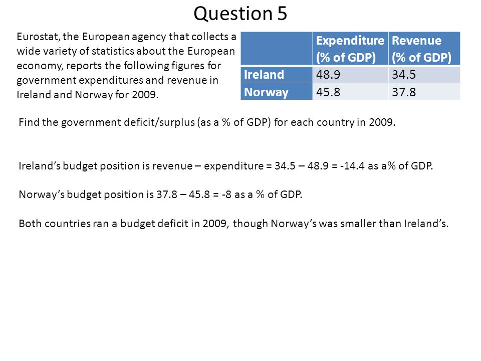 Question 5 Find the government deficit/surplus (as a % of GDP) for each country in 2009. Ireland's budget position is revenue – expenditure = 34.5 – 4