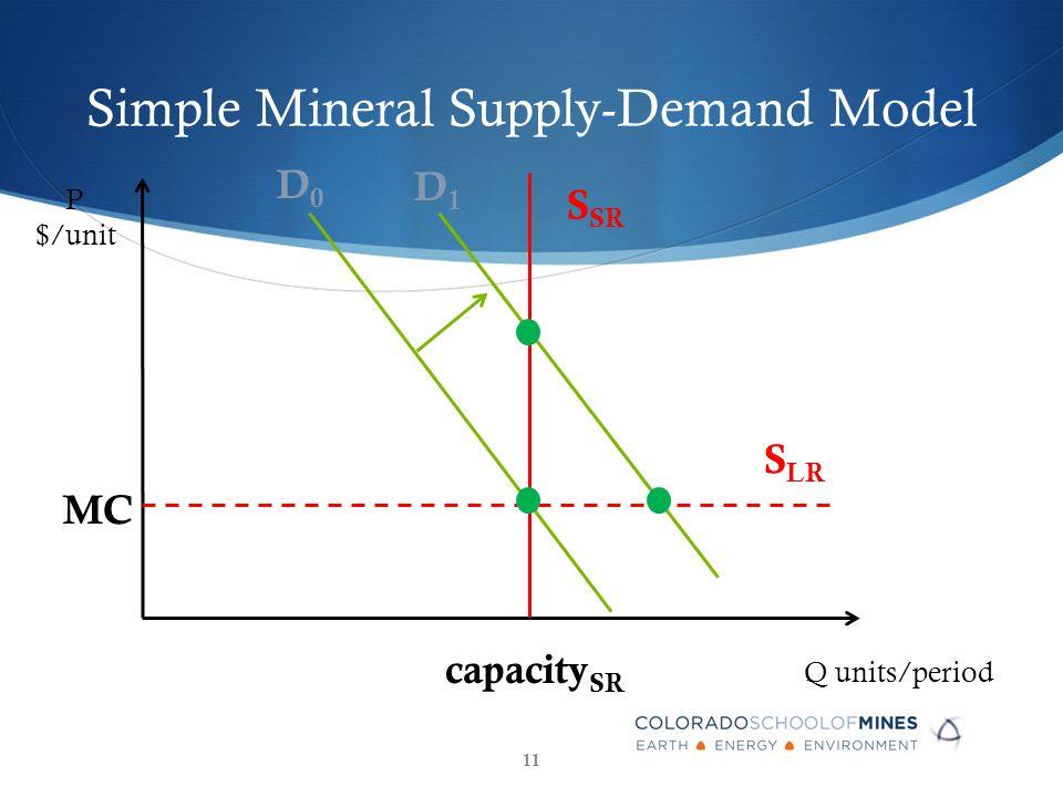 Simple Mineral Supply-Demand Model P $/unit Q units/period S SR capacity SR D0D0 MC S LR D1D1 11