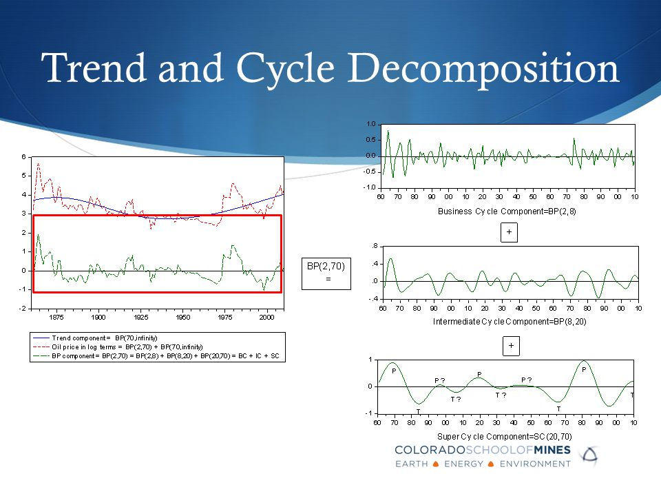 Trend and Cycle Decomposition