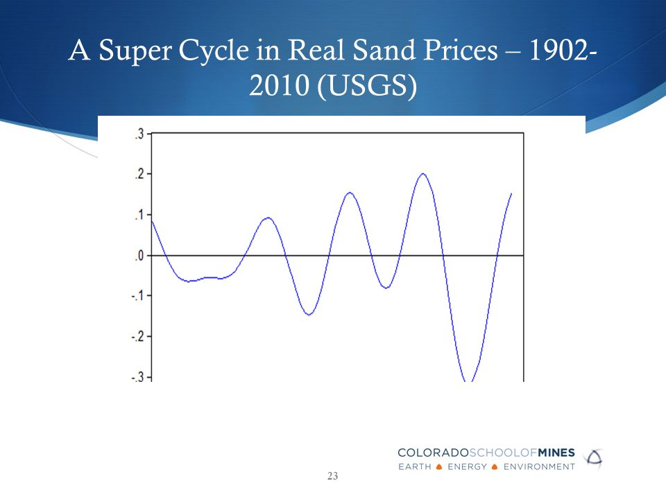 A Super Cycle in Real Sand Prices – 1902- 2010 (USGS) 23