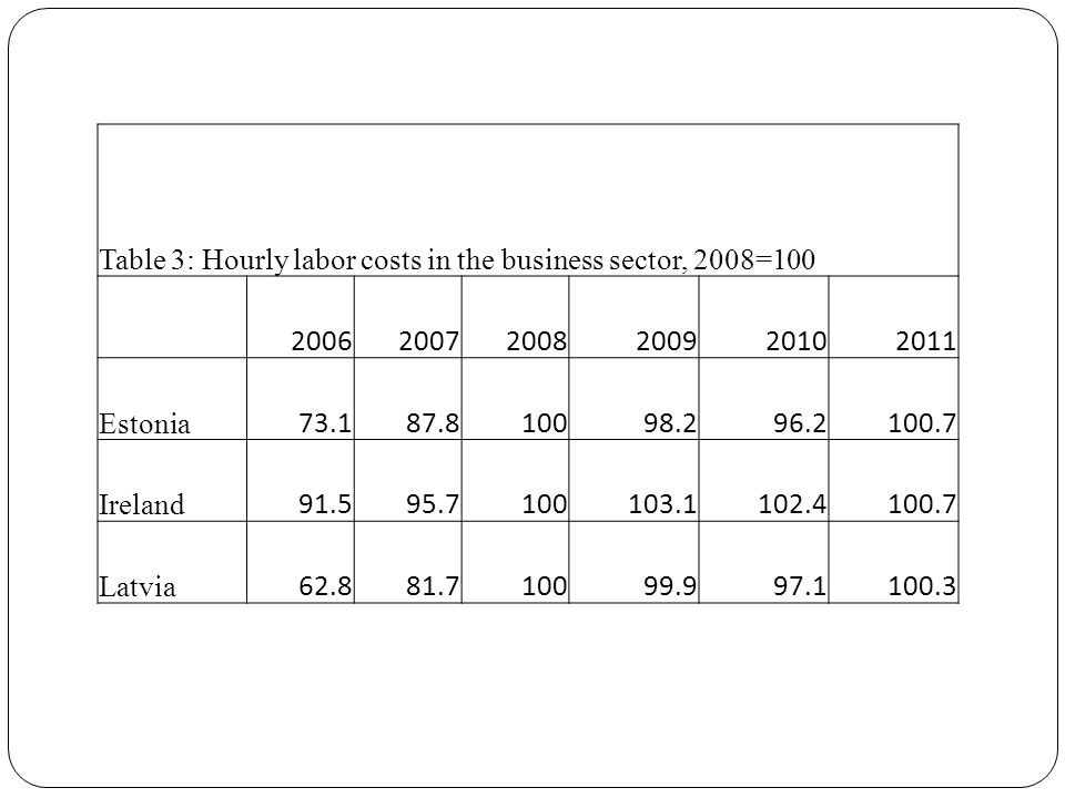 Table 3: Hourly labor costs in the business sector, 2008=100 200620072008200920102011 Estonia 73.187.810098.296.2100.7 Ireland 91.595.7100103.1102.410