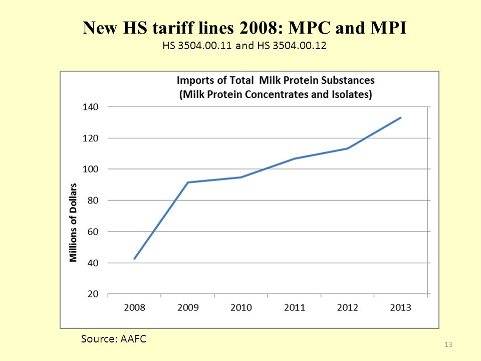 New HS tariff lines 2008: MPC and MPI HS 3504.00.11 and HS 3504.00.12 Source: AAFC 13