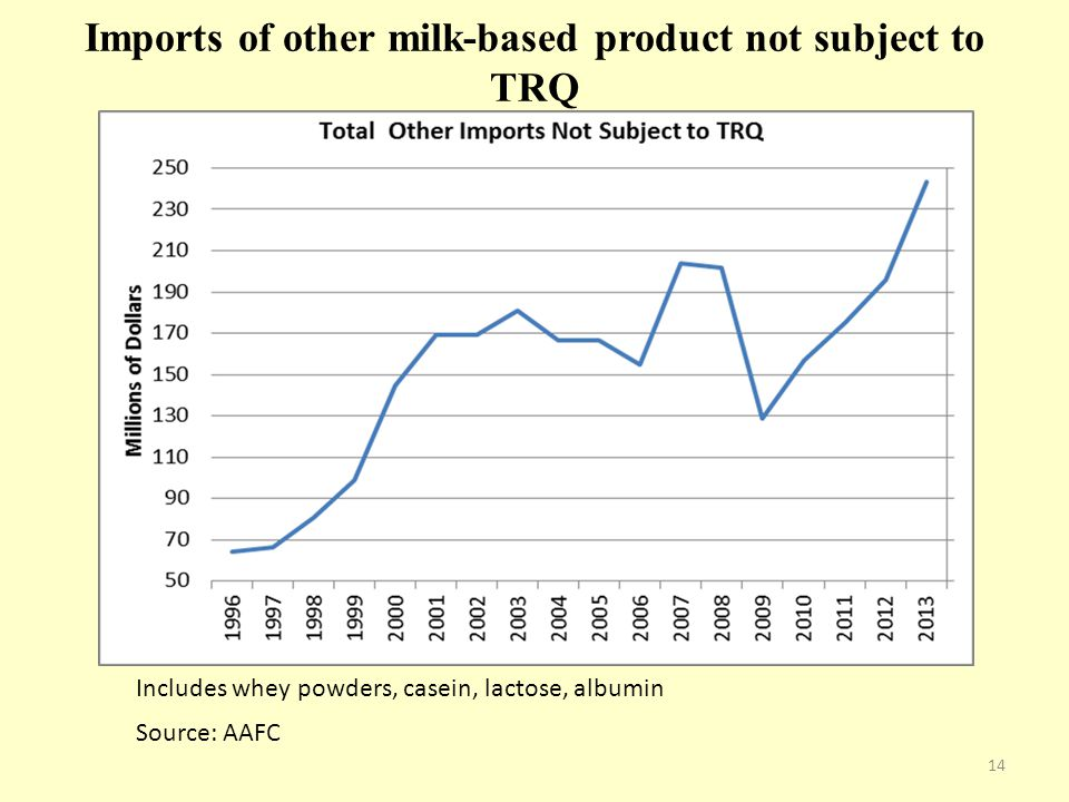 Imports of other milk-based product not subject to TRQ Source: AAFC Includes whey powders, casein, lactose, albumin 14