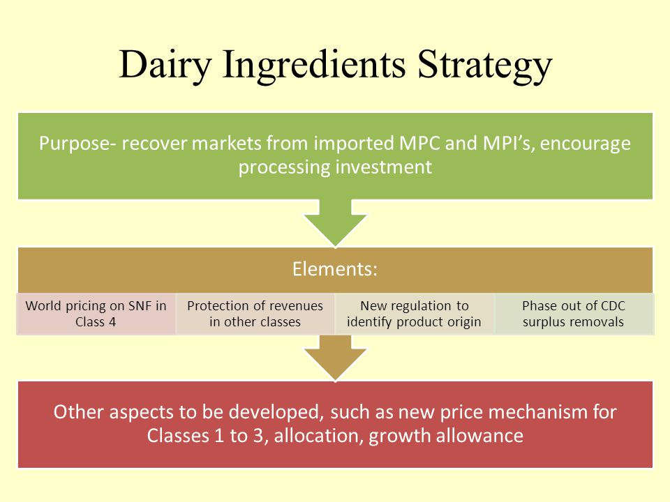 Dairy Ingredients Strategy Other aspects to be developed, such as new price mechanism for Classes 1 to 3, allocation, growth allowance Elements: World pricing on SNF in Class 4 Protection of revenues in other classes New regulation to identify product origin Phase out of CDC surplus removals Purpose- recover markets from imported MPC and MPI's, encourage processing investment