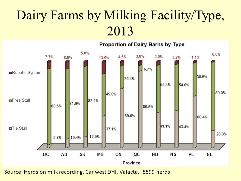 Dairy Farms by Milking Facility/Type, 2013 Source: Herds on milk recording, Canwest DHI, Valacta. 8899 herds