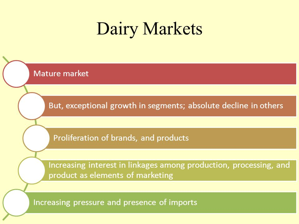 Dairy Markets Mature market But, exceptional growth in segments; absolute decline in others Proliferation of brands, and products Increasing interest in linkages among production, processing, and product as elements of marketing Increasing pressure and presence of imports