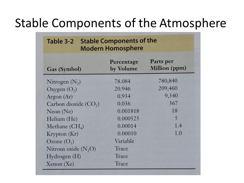 Stable Components of the Atmosphere