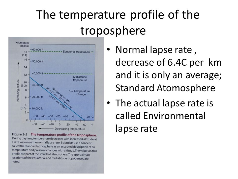 The temperature profile of the troposphere Normal lapse rate, decrease of 6.4C per km and it is only an average; Standard Atomosphere The actual lapse rate is called Environmental lapse rate