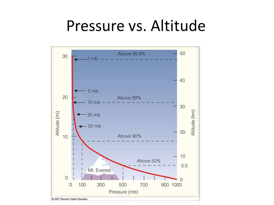 Air density vs. Altitude