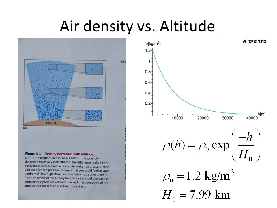 Air density vs. Altitude
