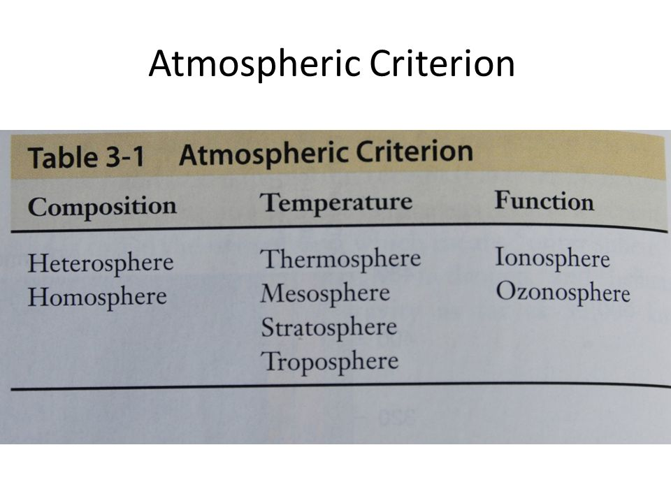 Homosphere 0-80 km The gases are mixed nearly uniformly.