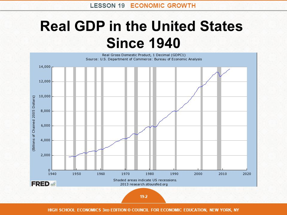 LESSON 19 ECONOMIC GROWTH 19-2 HIGH SCHOOL ECONOMICS 3 RD EDITION © COUNCIL FOR ECONOMIC EDUCATION, NEW YORK, NY Real GDP in the United States Since 1