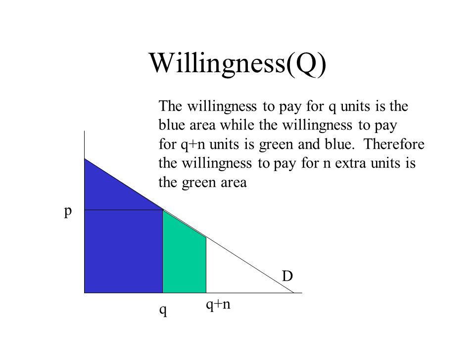 p q D Willingness(Q) q+n The willingness to pay for q units is the blue area while the willingness to pay for q+n units is green and blue.