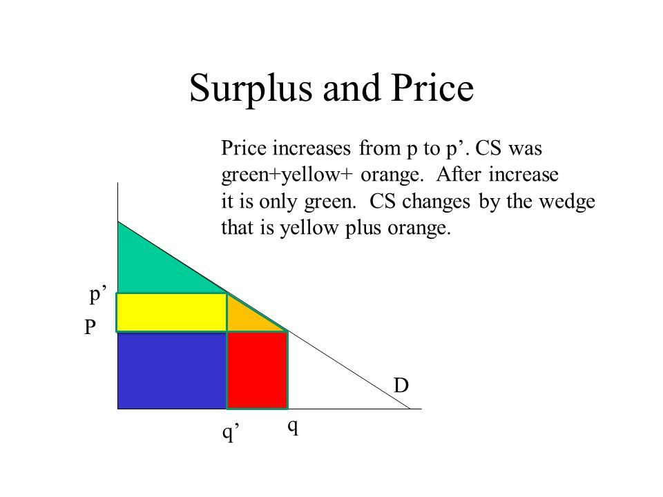 p' q' D Surplus and Price q Price increases from p to p'.