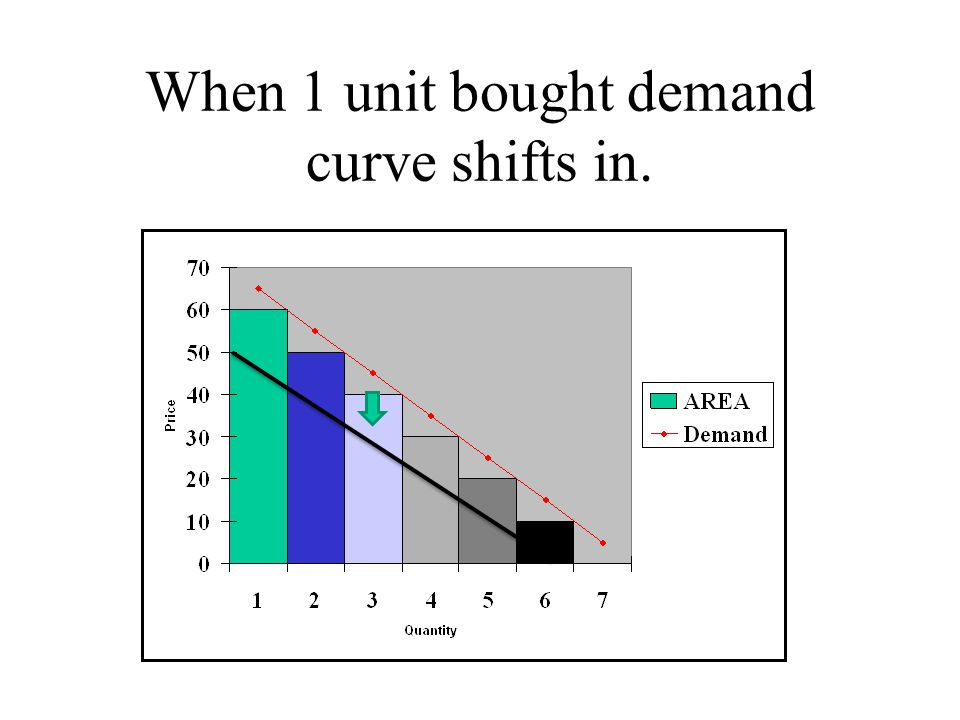 When 1 unit bought demand curve shifts in.