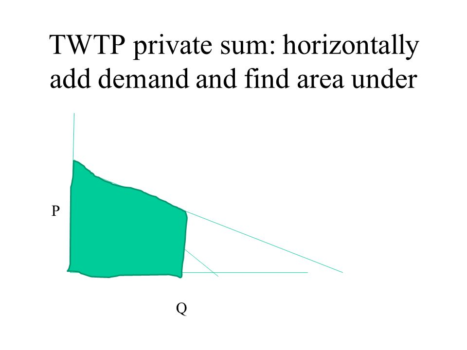 TWTP private sum: horizontally add demand and find area under Q P
