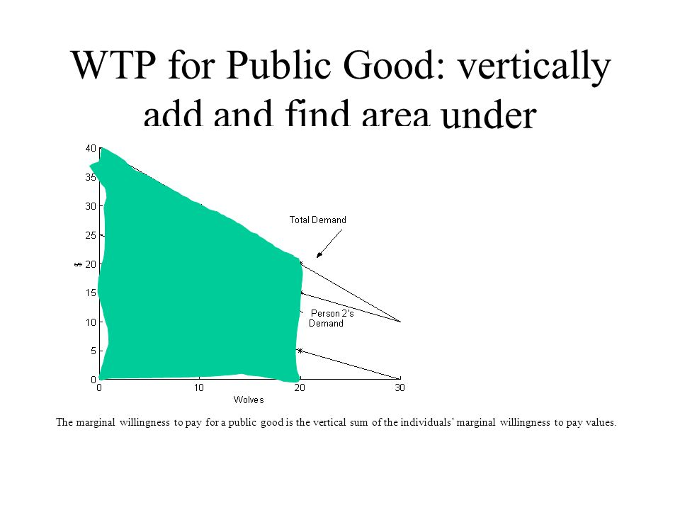 WTP for Public Good: vertically add and find area under The marginal willingness to pay for a public good is the vertical sum of the individuals' marginal willingness to pay values.