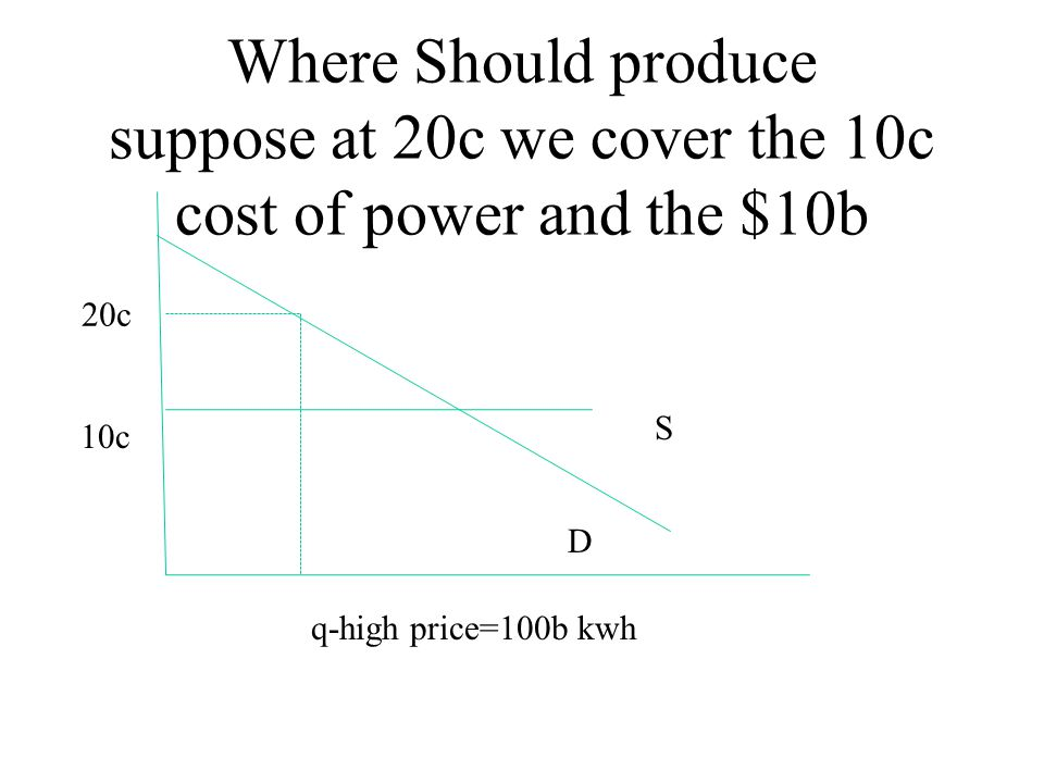 Where Should produce suppose at 20c we cover the 10c cost of power and the $10b S D 10c q-high price=100b kwh 20c