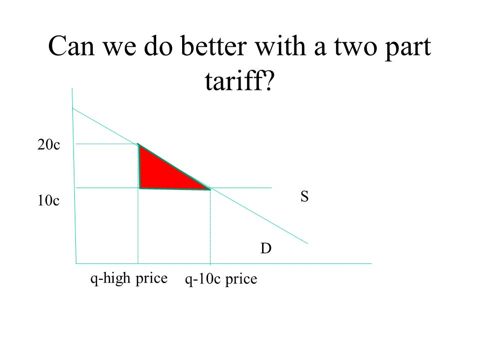 Can we do better with a two part tariff? S D 10c q-high price 20c q-10c price