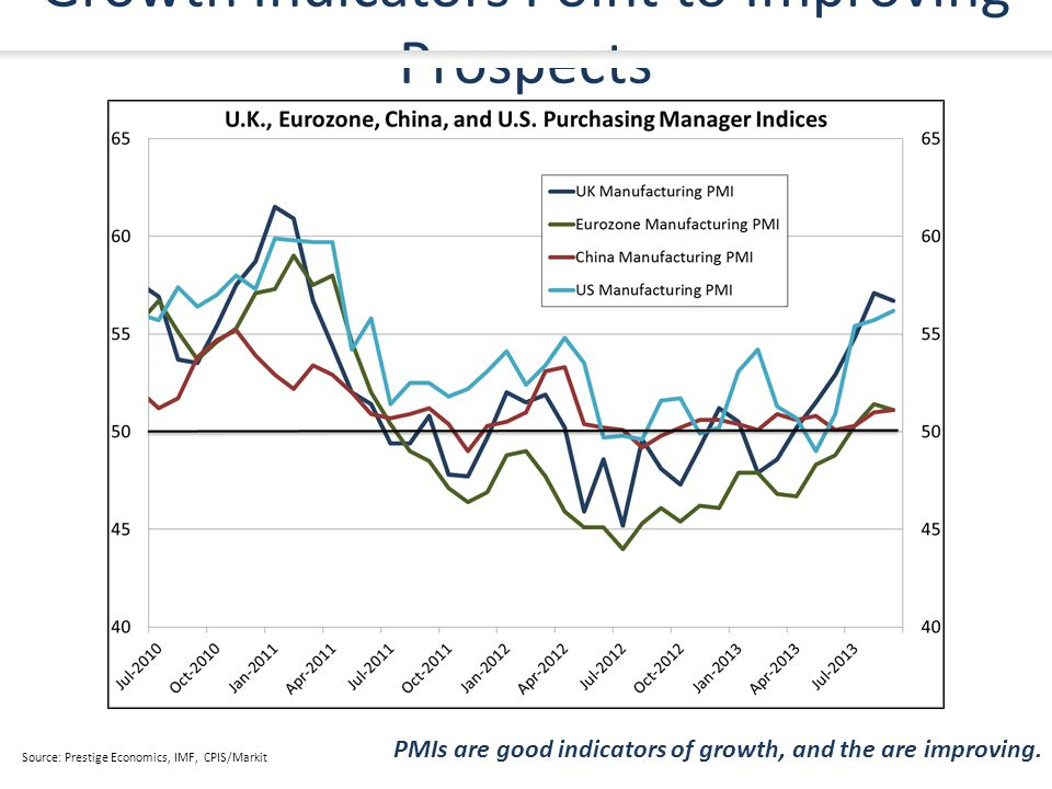 Growth Indicators Point to Improving Prospects PMIs are good indicators of growth, and the are improving.