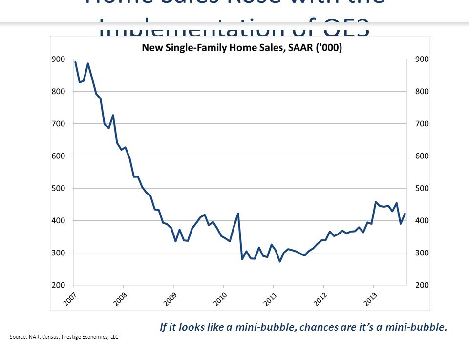 Home Sales Rose with the Implementation of QE3 Source: NAR, Census, Prestige Economics, LLC If it looks like a mini-bubble, chances are it's a mini-bubble.