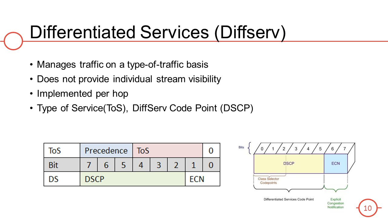 Differentiated Services (Diffserv) Manages traffic on a type-of-traffic basis Does not provide individual stream visibility Implemented per hop Type o