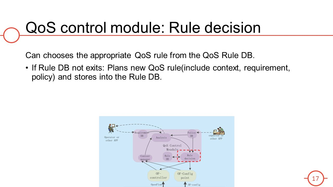 QoS control module: Rule decision Can chooses the appropriate QoS rule from the QoS Rule DB. If Rule DB not exits: Plans new QoS rule(include context,