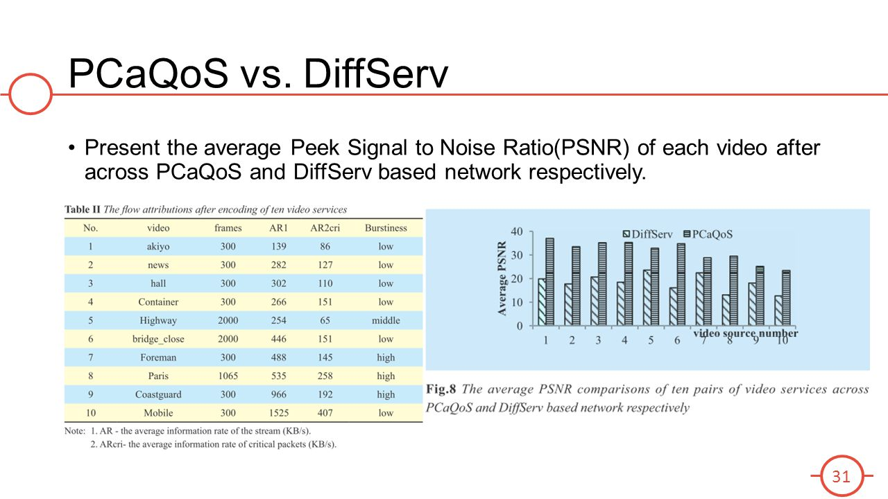PCaQoS vs. DiffServ Present the average Peek Signal to Noise Ratio(PSNR) of each video after across PCaQoS and DiffServ based network respectively. 31