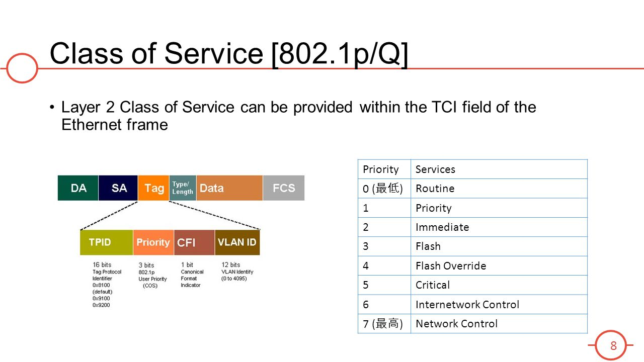 Class of Service [802.1p/Q] Layer 2 Class of Service can be provided within the TCI field of the Ethernet frame PriorityServices 0 ( 最低 ) Routine 1Pri
