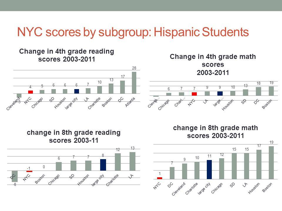 NYC scores by subgroup: Hispanic Students