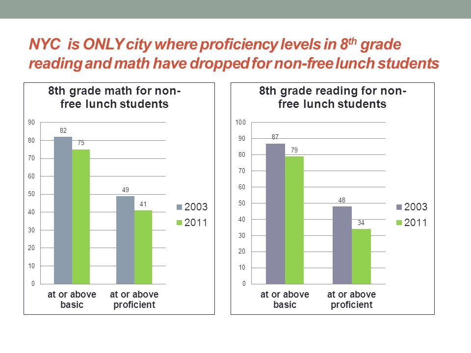 NYC is ONLY city where proficiency levels in 8 th grade reading and math have dropped for non-free lunch students