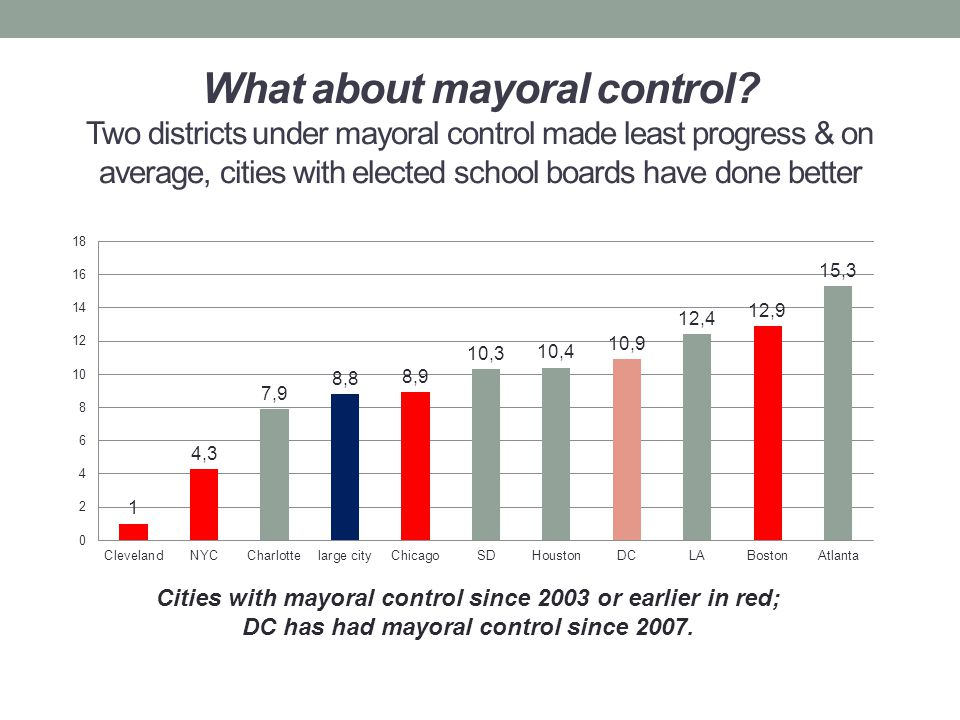 What about mayoral control.