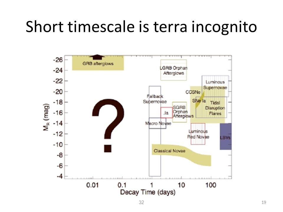 Short timescale is terra incognito 32 19