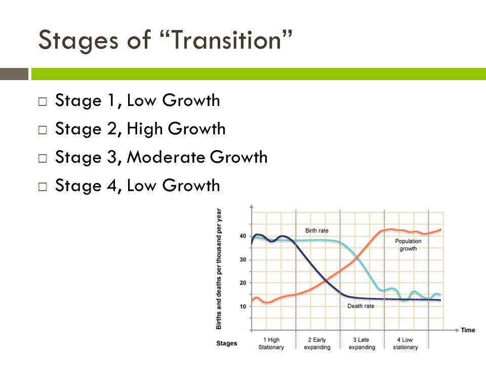 Stages of Transition  Stage 1, Low Growth  Stage 2, High Growth  Stage 3, Moderate Growth  Stage 4, Low Growth