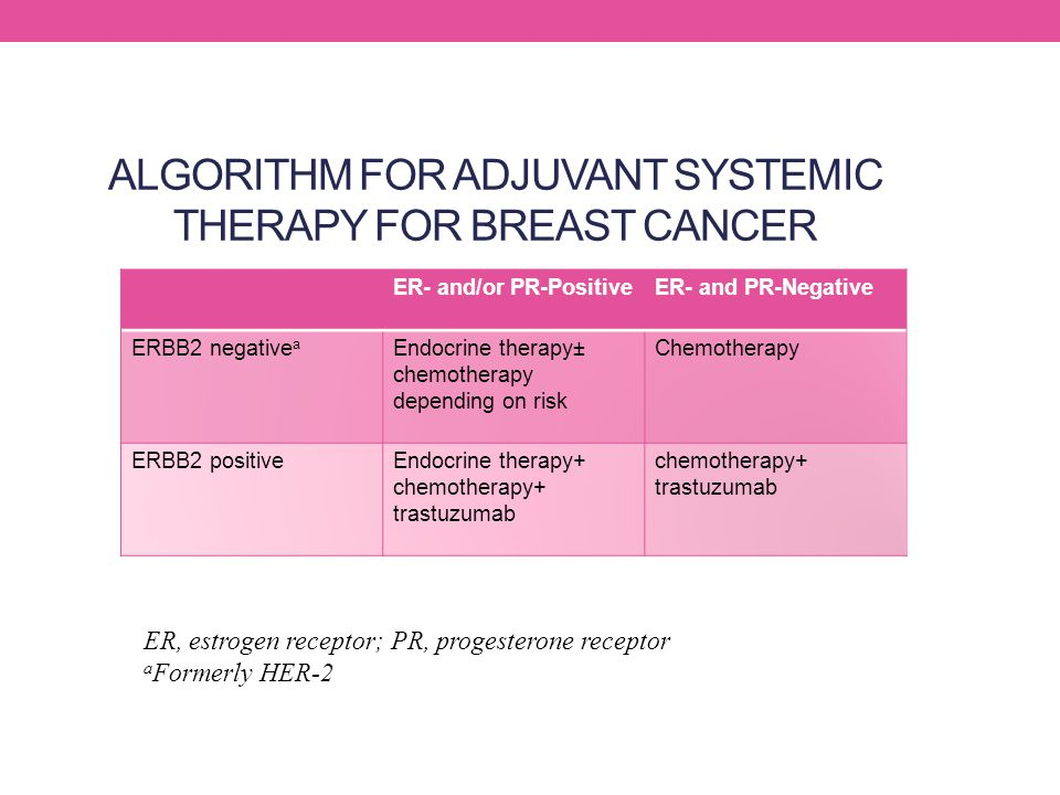 ALGORITHM FOR ADJUVANT SYSTEMIC THERAPY FOR BREAST CANCER ER- and/or PR-PositiveER- and PR-Negative ERBB2 negative a Endocrine therapy± chemotherapy d