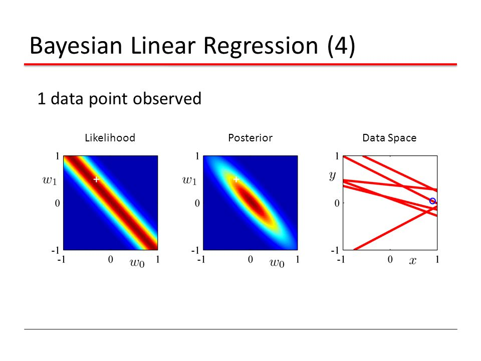 Bayesian Linear Regression (4) 1 data point observed Likelihood Posterior Data Space