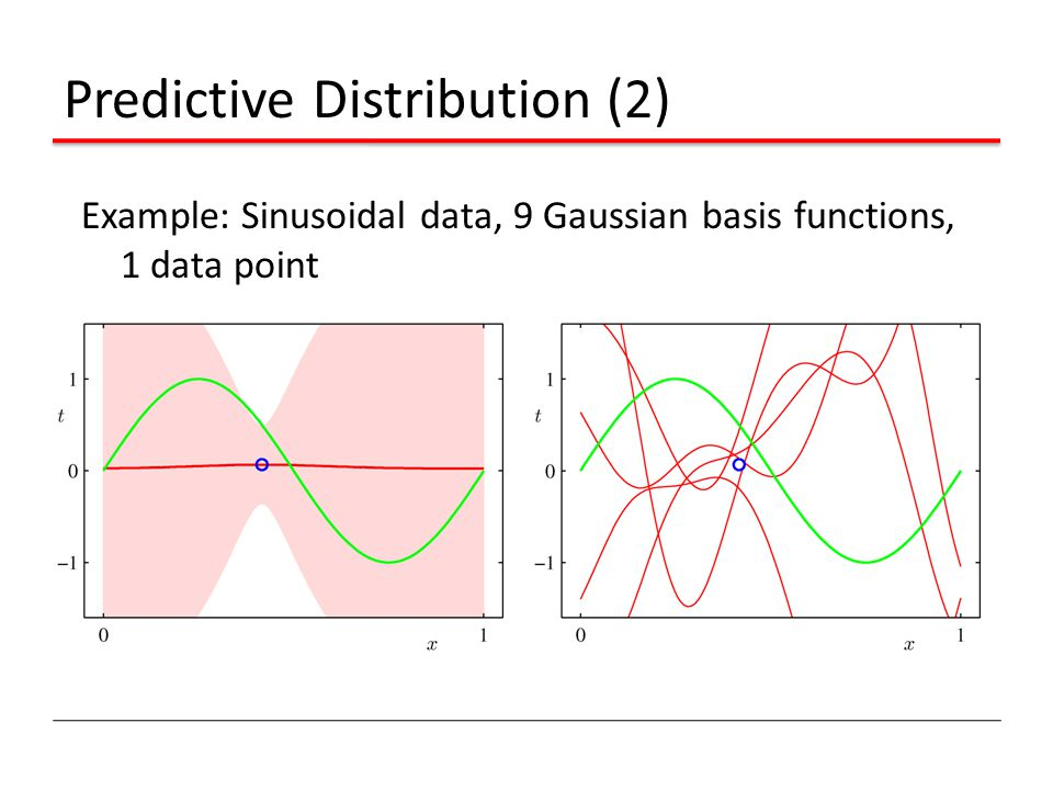 Predictive Distribution (2) Example: Sinusoidal data, 9 Gaussian basis functions, 1 data point