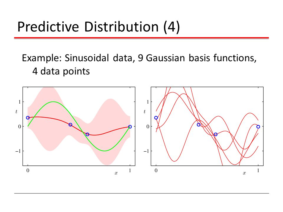 Predictive Distribution (4) Example: Sinusoidal data, 9 Gaussian basis functions, 4 data points