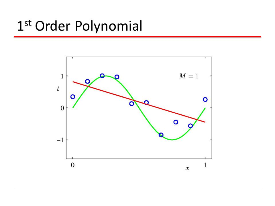 1 st Order Polynomial