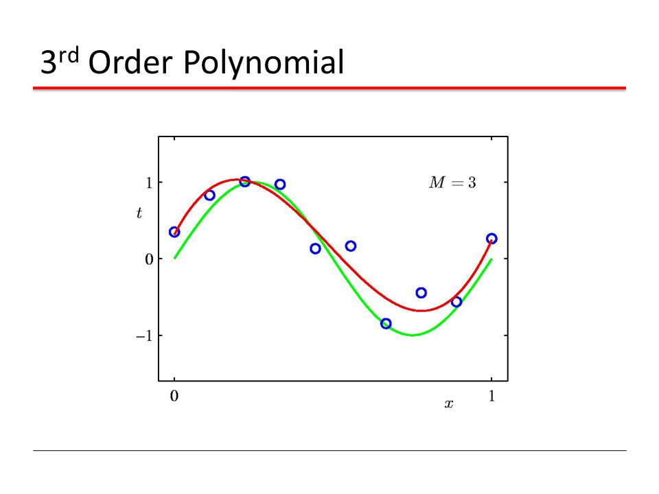 3 rd Order Polynomial