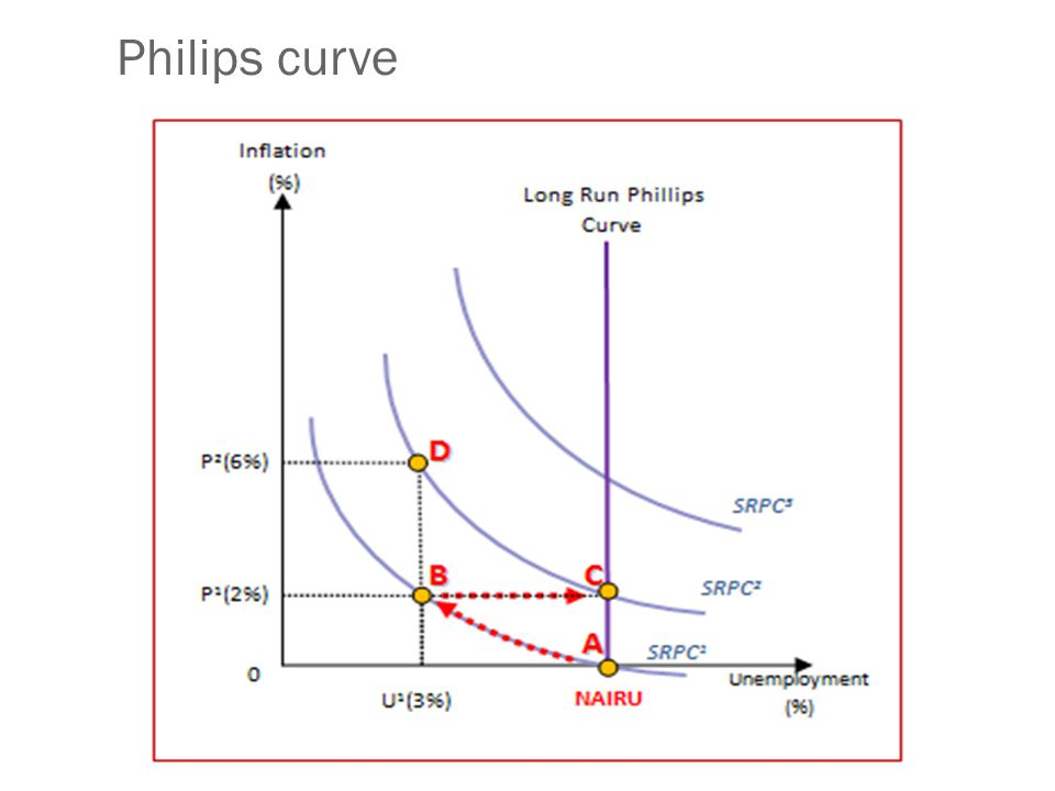 Philips curve