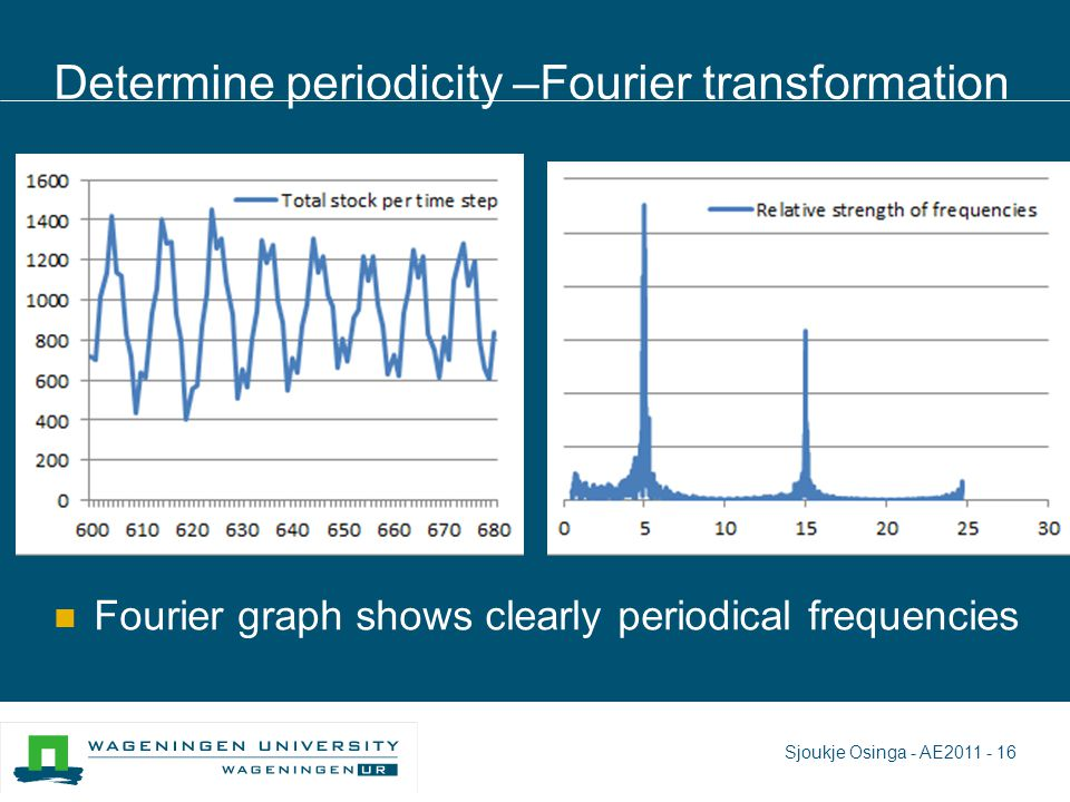 Determine periodicity –Fourier transformation Fourier graph shows clearly periodical frequencies Sjoukje Osinga - AE2011 - 16