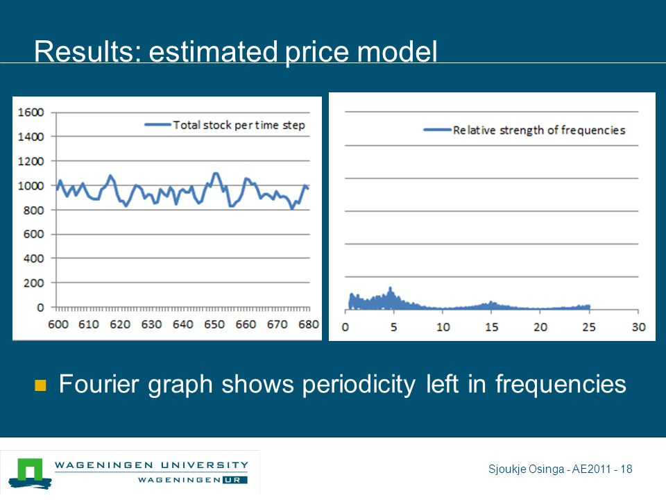 Results: estimated price model Fourier graph shows periodicity left in frequencies Sjoukje Osinga - AE2011 - 18