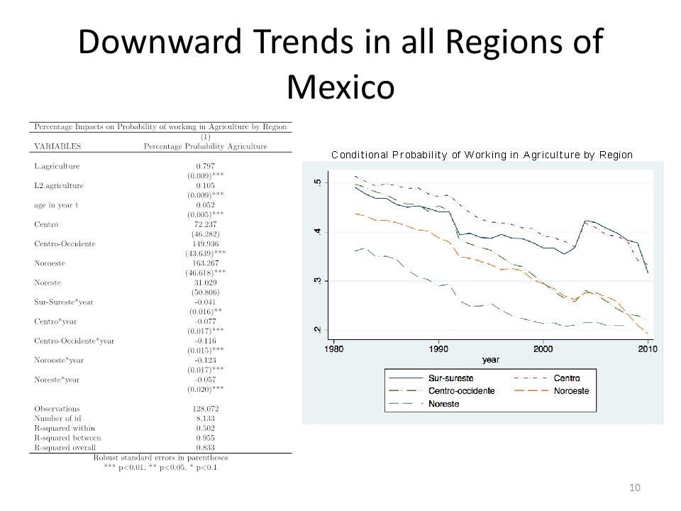 Downward Trends in all Regions of Mexico 10