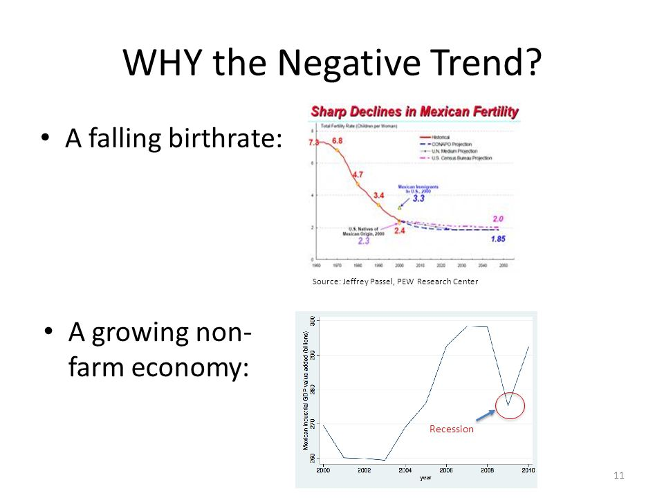 WHY the Negative Trend.